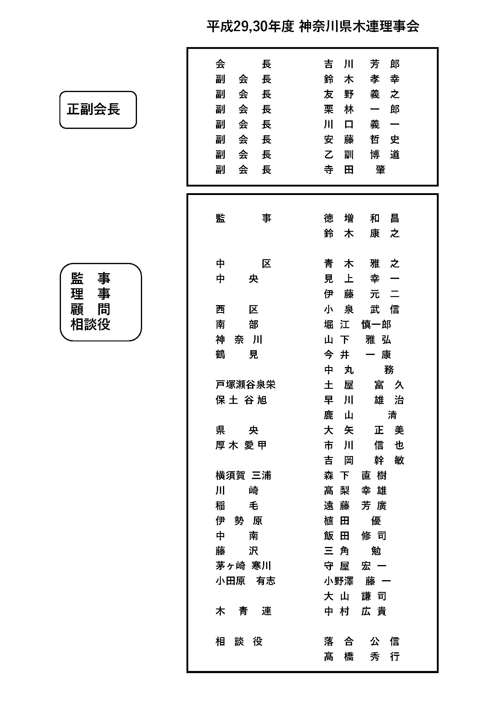 神奈川県木連組織表の画像
